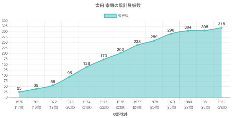 #太田 幸司の累計登板数
