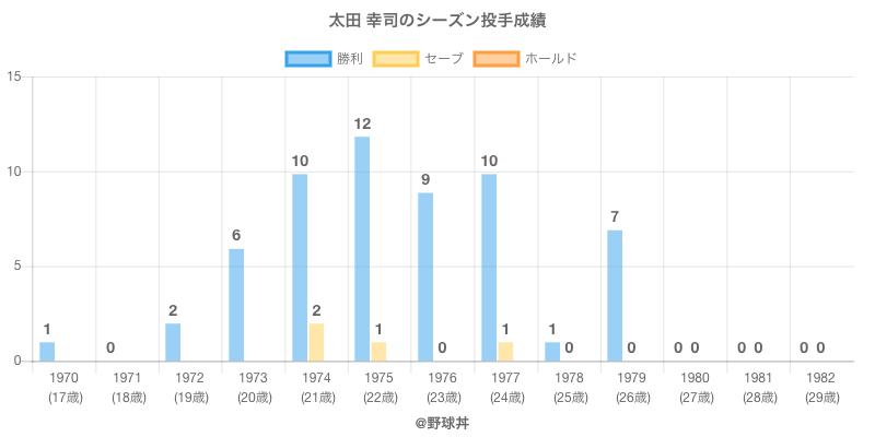 #太田 幸司のシーズン投手成績