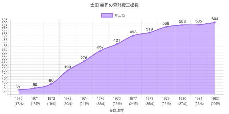 #太田 幸司の累計奪三振数
