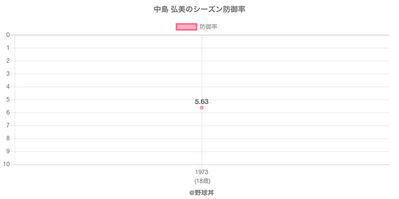 中島 弘美のシーズン防御率