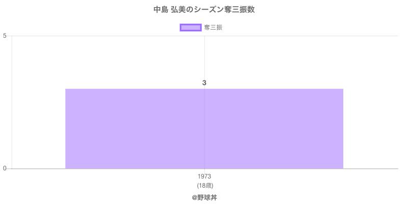 #中島 弘美のシーズン奪三振数