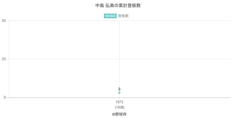 #中島 弘美の累計登板数