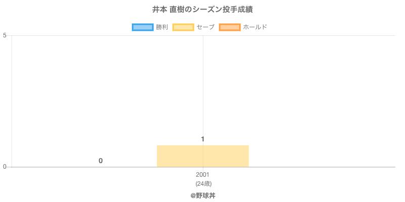 #井本 直樹のシーズン投手成績