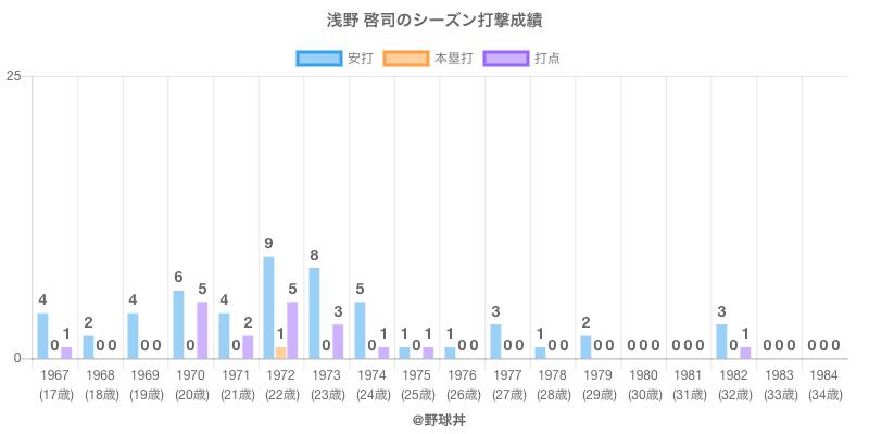 #浅野 啓司のシーズン打撃成績