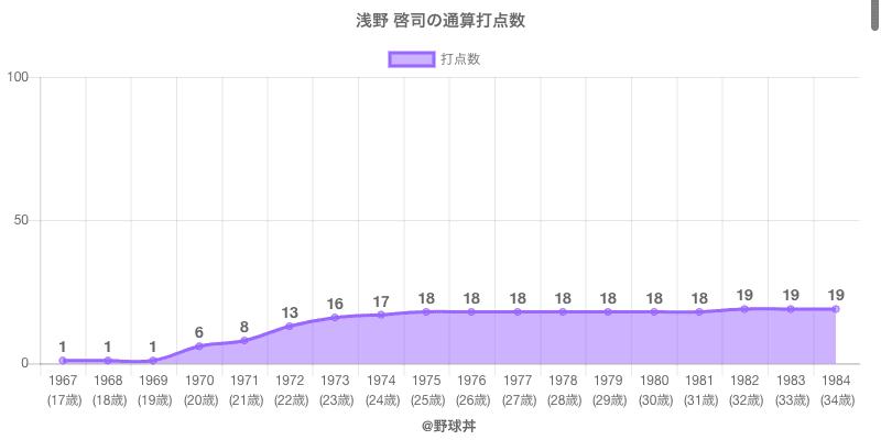 #浅野 啓司の通算打点数