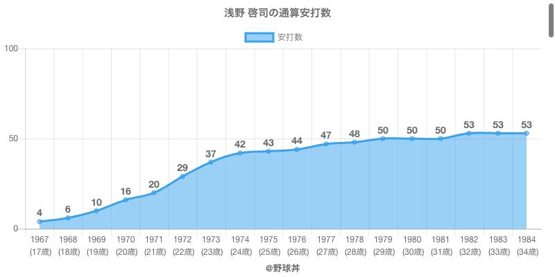 #浅野 啓司の通算安打数