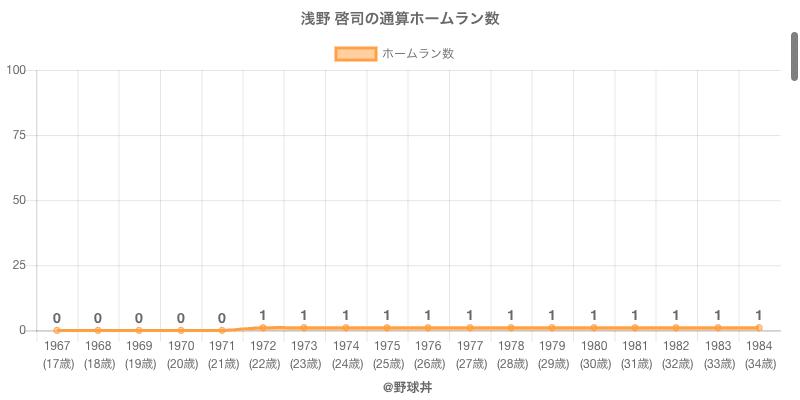 #浅野 啓司の通算ホームラン数