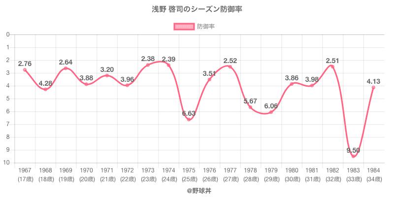 浅野 啓司のシーズン防御率