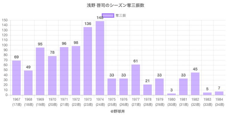 #浅野 啓司のシーズン奪三振数