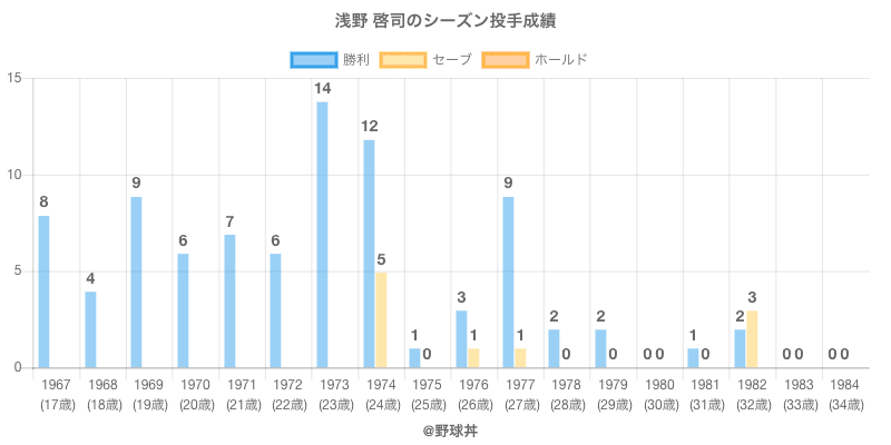 #浅野 啓司のシーズン投手成績