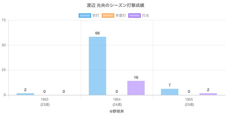 #渡辺 光央のシーズン打撃成績