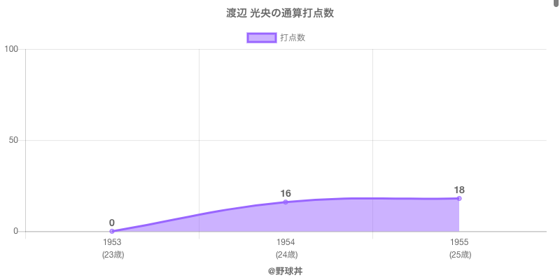 #渡辺 光央の通算打点数