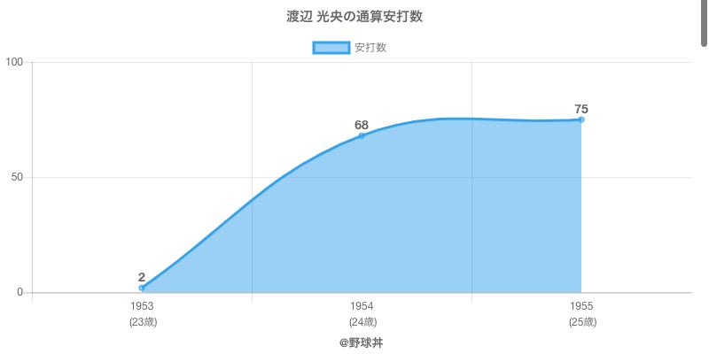 #渡辺 光央の通算安打数