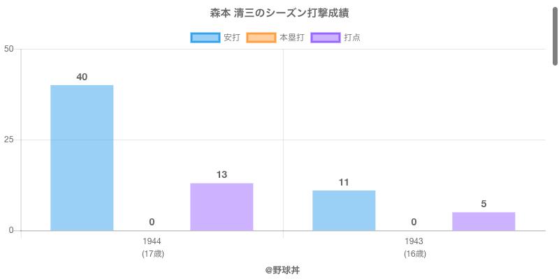 #森本 清三のシーズン打撃成績