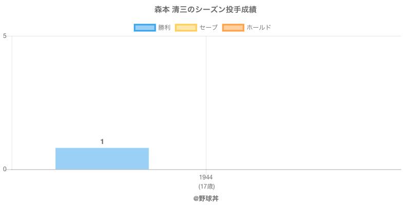#森本 清三のシーズン投手成績