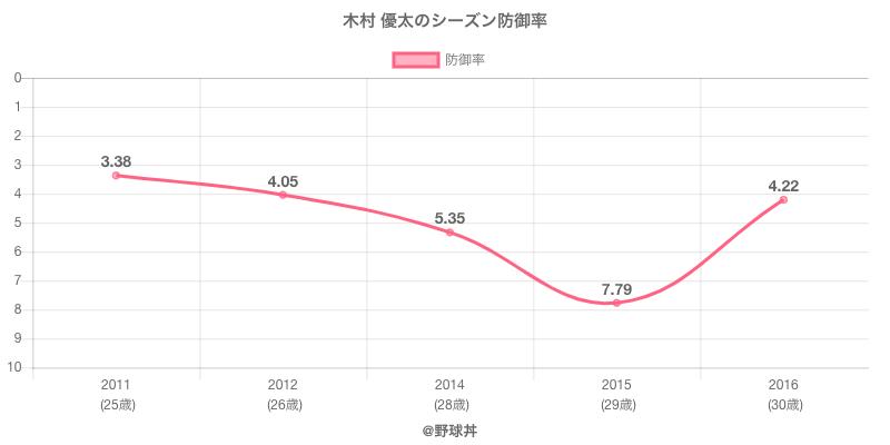木村 優太のシーズン防御率