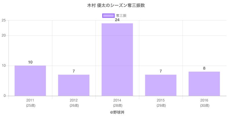 #木村 優太のシーズン奪三振数