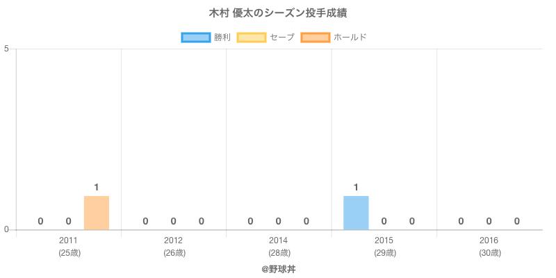 #木村 優太のシーズン投手成績
