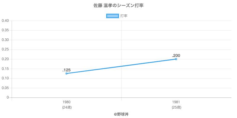 佐藤 滋孝のシーズン打率