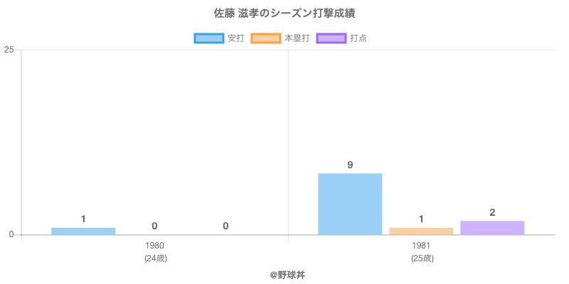 #佐藤 滋孝のシーズン打撃成績