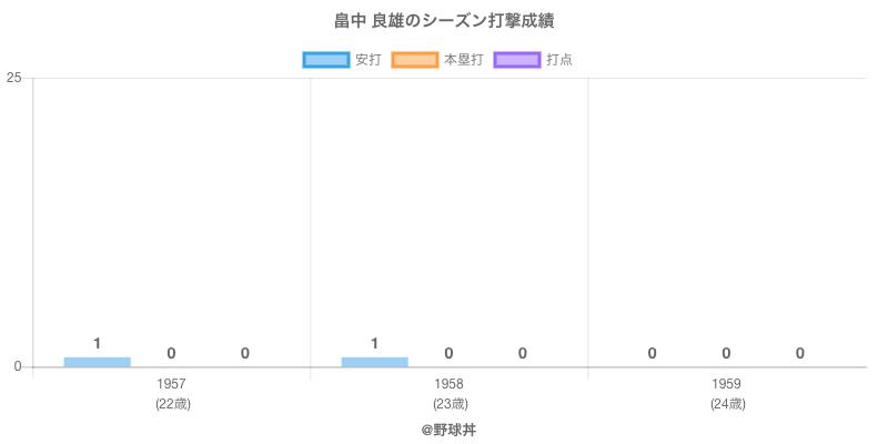 #畠中 良雄のシーズン打撃成績