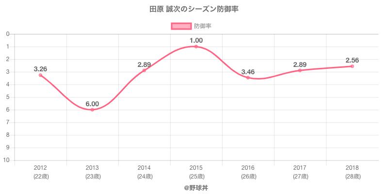 田原 誠次のシーズン防御率