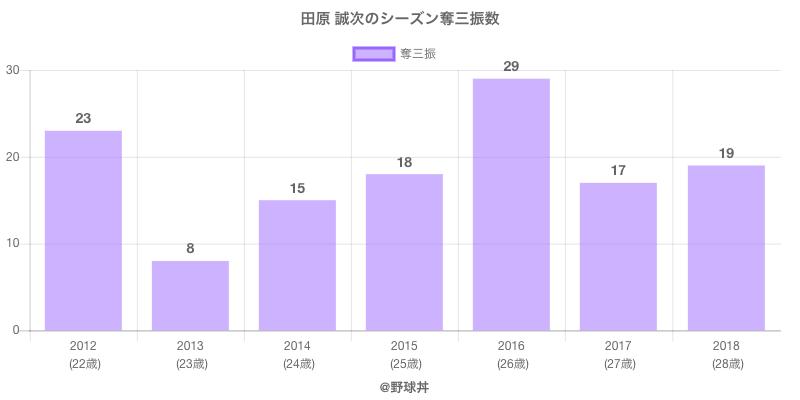 #田原 誠次のシーズン奪三振数