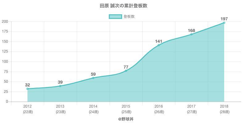 #田原 誠次の累計登板数