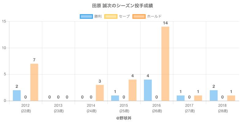 #田原 誠次のシーズン投手成績