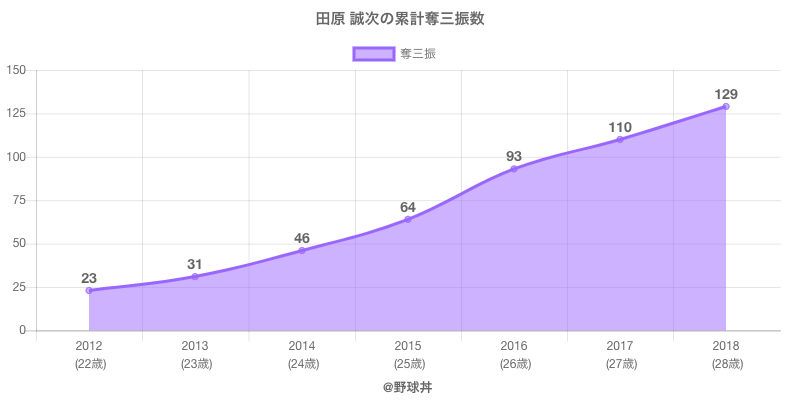 #田原 誠次の累計奪三振数