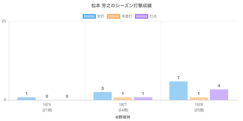 #松本 芳之のシーズン打撃成績