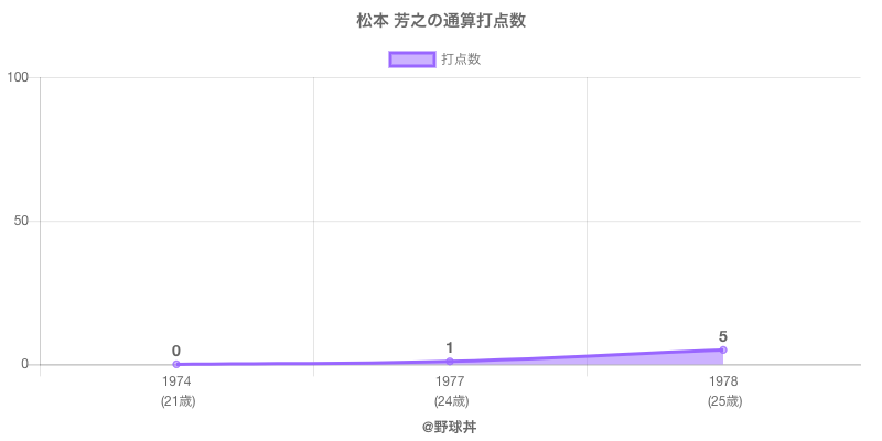 #松本 芳之の通算打点数