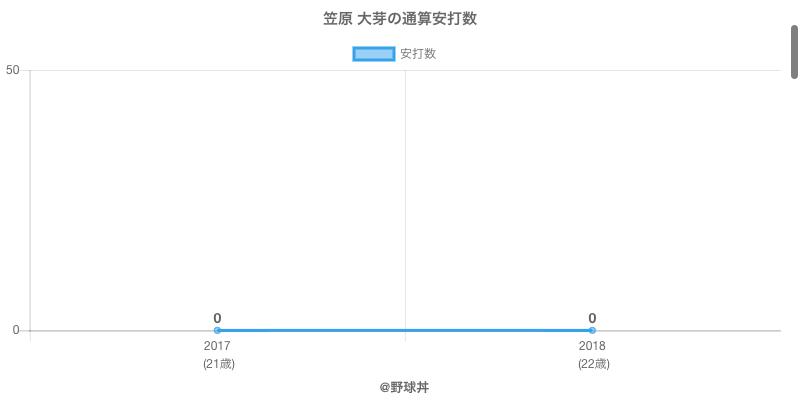 #笠原 大芽の通算安打数