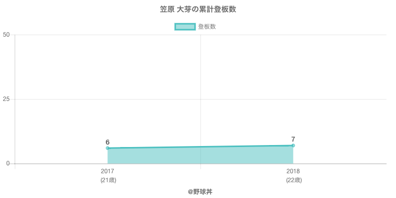 #笠原 大芽の累計登板数