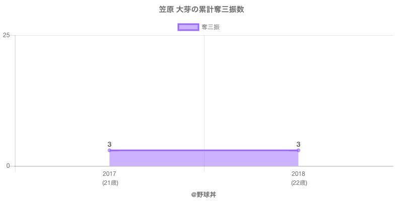 #笠原 大芽の累計奪三振数