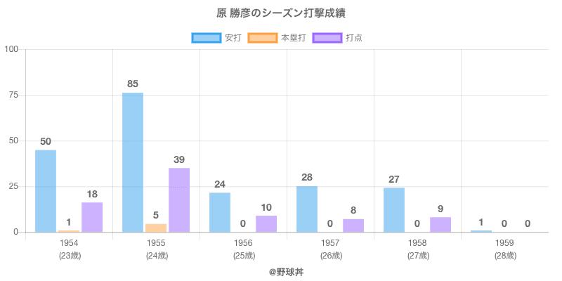 #原 勝彦のシーズン打撃成績
