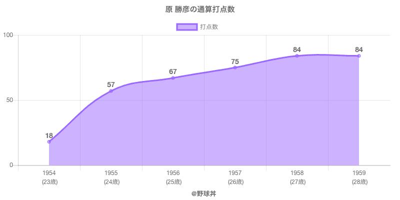 #原 勝彦の通算打点数
