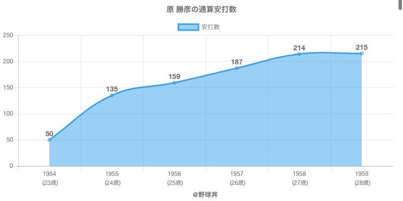 #原 勝彦の通算安打数