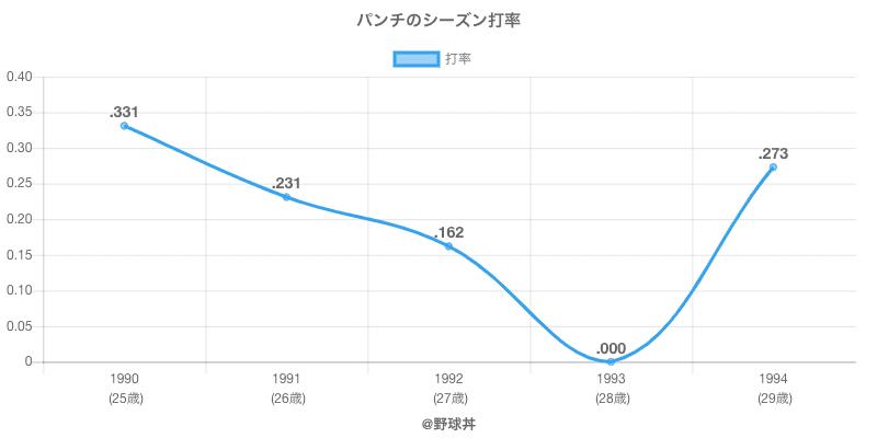 パンチのシーズン打率