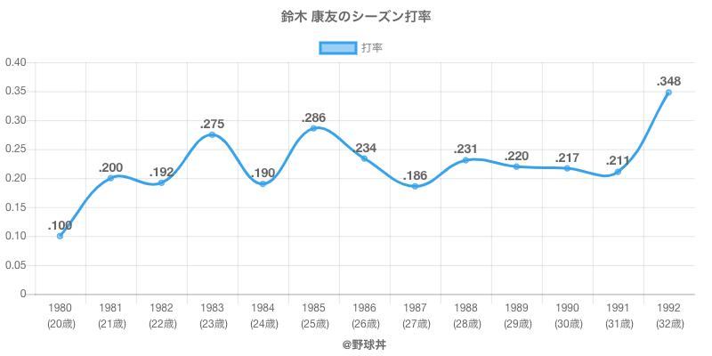 鈴木 康友のシーズン打率