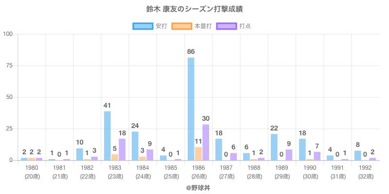 #鈴木 康友のシーズン打撃成績
