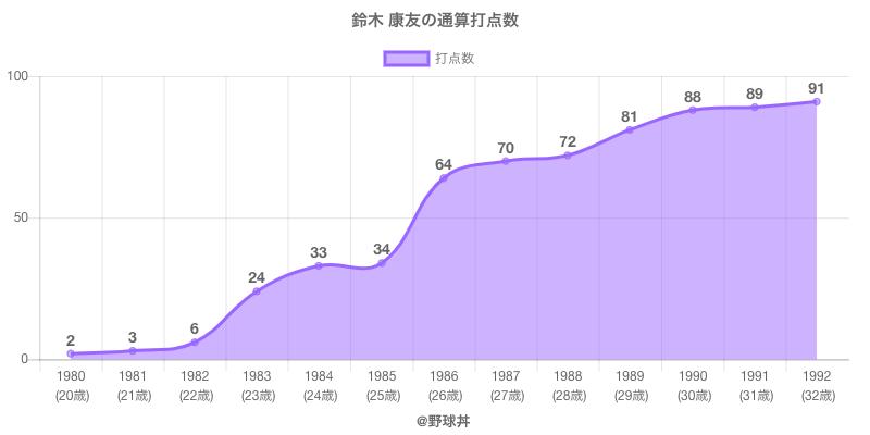 #鈴木 康友の通算打点数