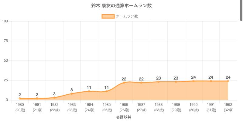 #鈴木 康友の通算ホームラン数