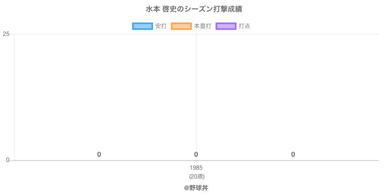 #水本 啓史のシーズン打撃成績