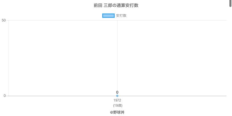 #前田 三郎の通算安打数