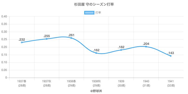 杉田屋 守のシーズン打率