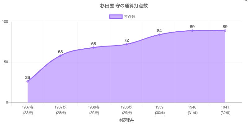 #杉田屋 守の通算打点数