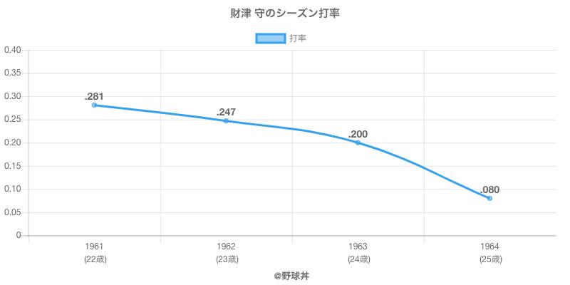 財津 守のシーズン打率