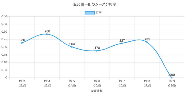 沼沢 康一郎のシーズン打率