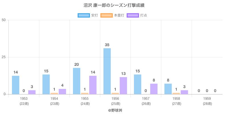 #沼沢 康一郎のシーズン打撃成績